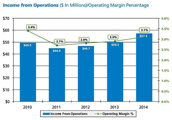 Financial graphs 2014-Income-Operations