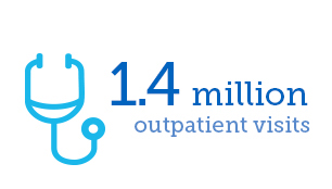 1.4 Million outpatient Visits