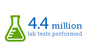 4.4 Million lab tests performed
